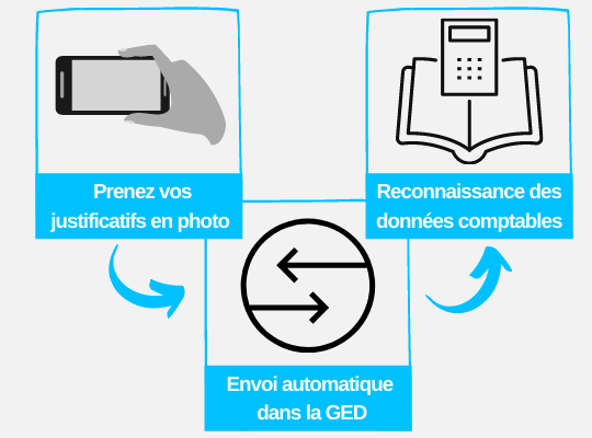 Copie de Gestion Eléctronique de Documents