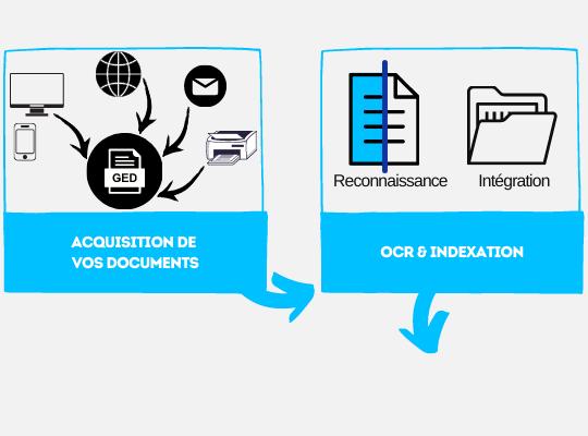 Copie de Gestion Eléctronique de Documents (2)